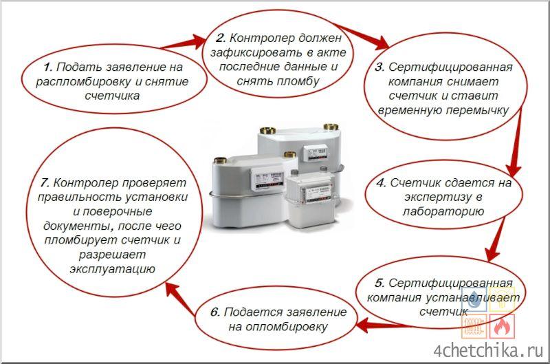 Монтаж газового счетчика в частном доме